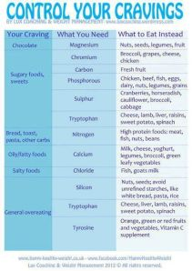 cravings-meaning