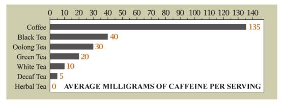 tea-caffeine-chart